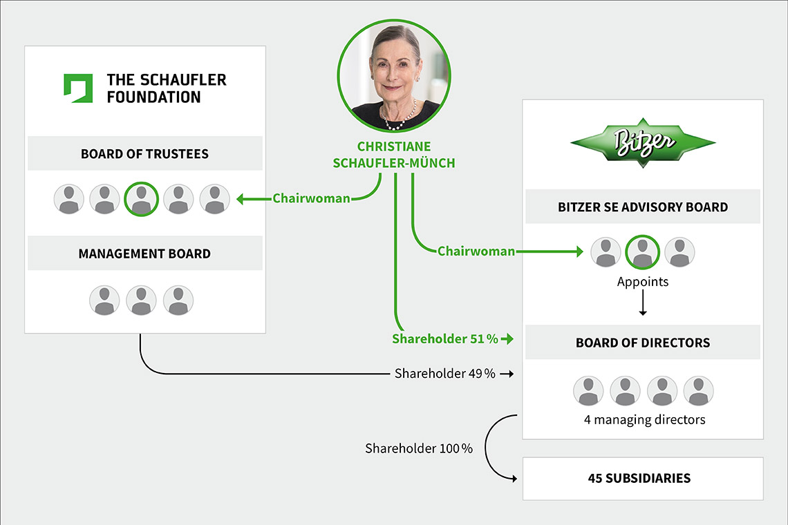 Organisational chart of THE SCHAUFLER FOUNDATION and of the head of BITZER