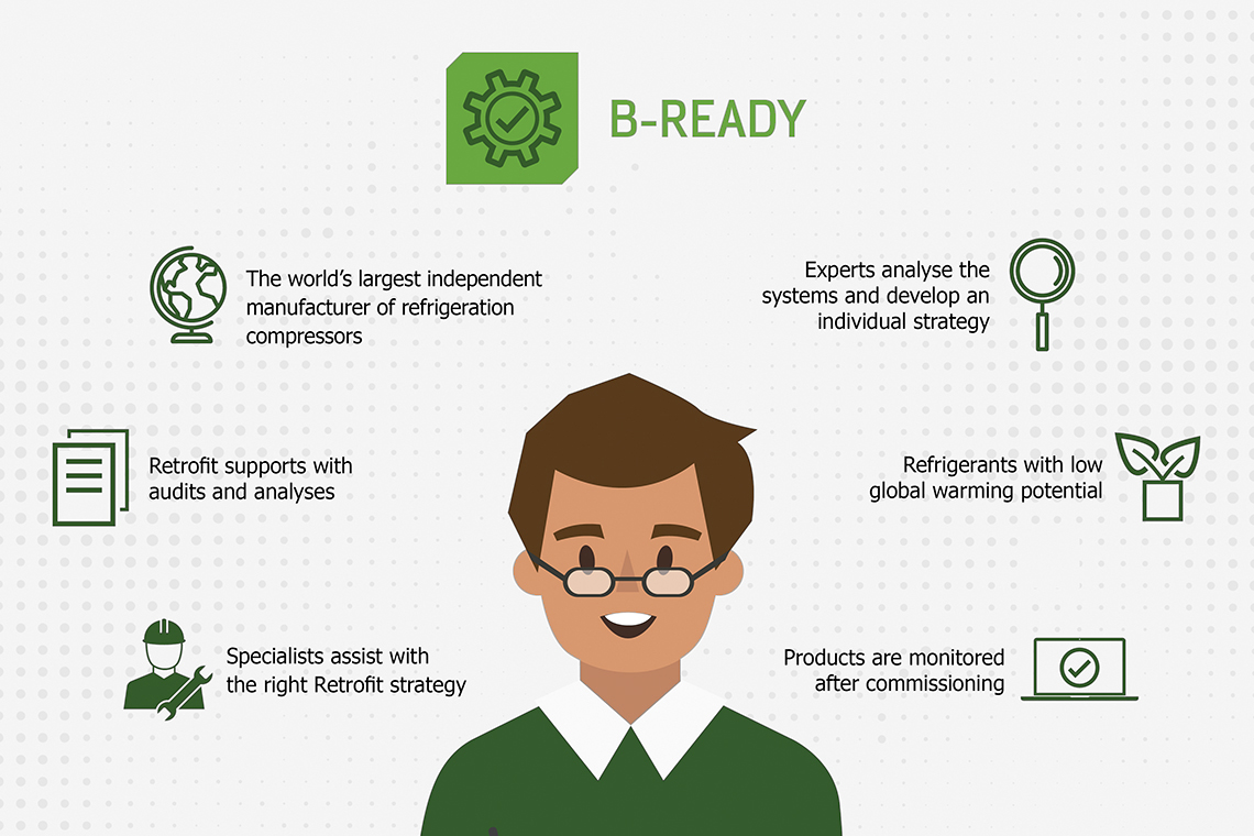Diagram with B-READY services