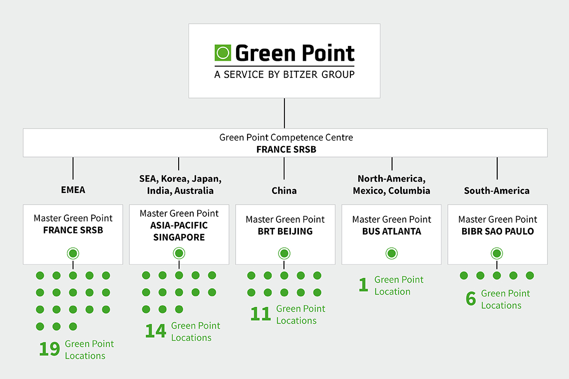 With the 51 Green Point locations worldwide, BITZER provides a comprehensive service