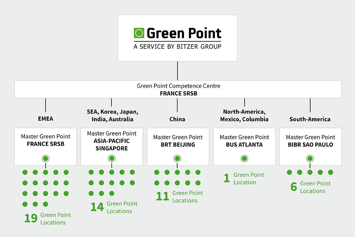 Mit den 51 Green Point Standorten bietet BITZER weltweit einen umfassenden Service.